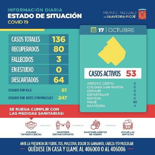 COVID 19: EN OTRA JORNADA ESTABLE EL TOTAL DE ACTIVOS SE MANTIENE EN 53