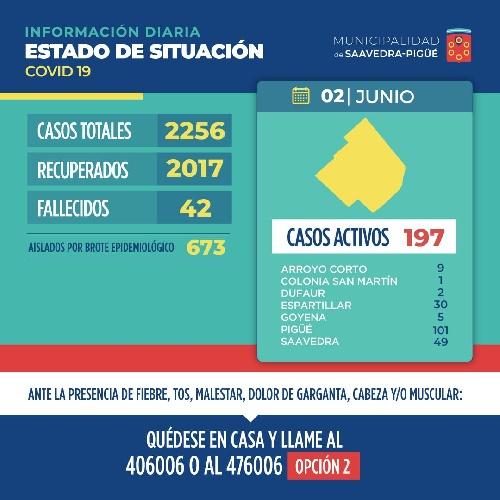 COVID 19:  JORNADA ALENTADORA CON IMPORTANTE BAJA DE CONTAGIOS, SIN VICTIMAS FATALES Y CON MAS RECUPERADOS