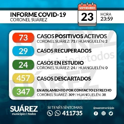¿ ESTALLÓ EL CONTAGIO DE COVID 19 EN CNL SUAREZ ?