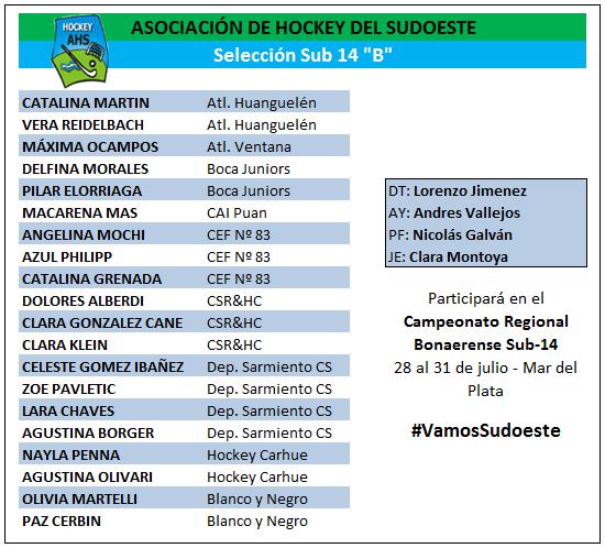 Hockey Femenino - Ya están definidas las 40 integrantes para los seleccionados del combinado del SudOeste Sub 14-