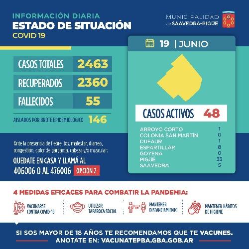 COVID 19: DISMINUYERON LOS CONTAGIOS, HUBO 5, Y CON LOS 9 RECUPERADOS DISMINUYO EL NUMERO DE CASOS CON VIRUS ACTIVO QUE AHORA SON UN TOTAL DE 48