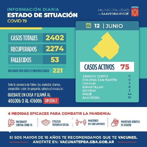 COVID 19: IMPORTANTE Y ESPERANZADORA BAJA DE CASOS CON SOLO 3 CONTAGIADOS Y CON 18 RECUPERADOS AUNQUE CON UNA VICTIMA FATAL
