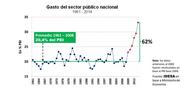 GASTO PÚBLICO 62% POR ENCIMA DEL NIVEL HISTÓRICO