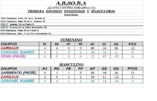 Handball Masculino -  Club Sarmiento es puntero del torneo regional.