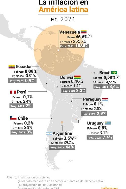 Inflación galopante: Argentina volvió en febrero ser la segunda inflación más alta de América latina y una de los mayores del mundo